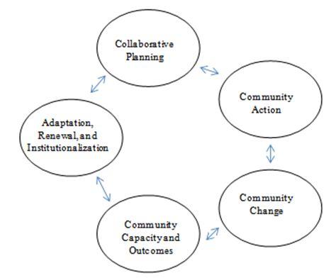 Essay introduction on sustainable development